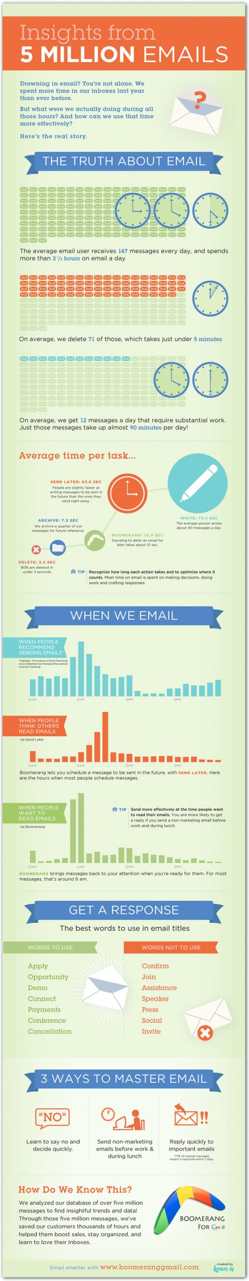 Email stats infographic